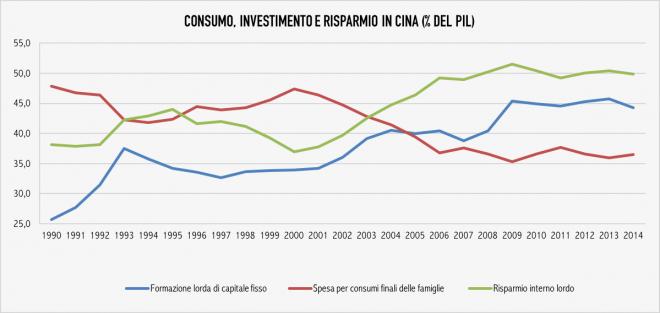 Fonte: World Development Indicators, Banca Mondiale